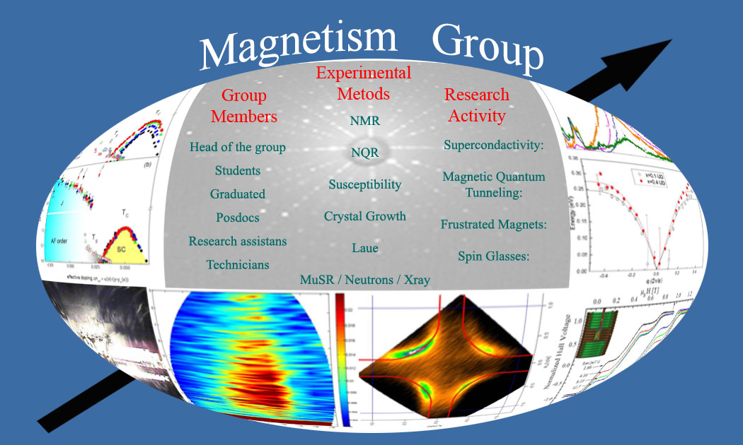 Magnetic Group Links Menu