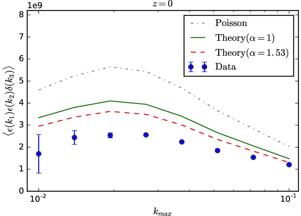 Measurements of the cummulative cross halo noise—matter bispectrum Bεεδ(<kmax).