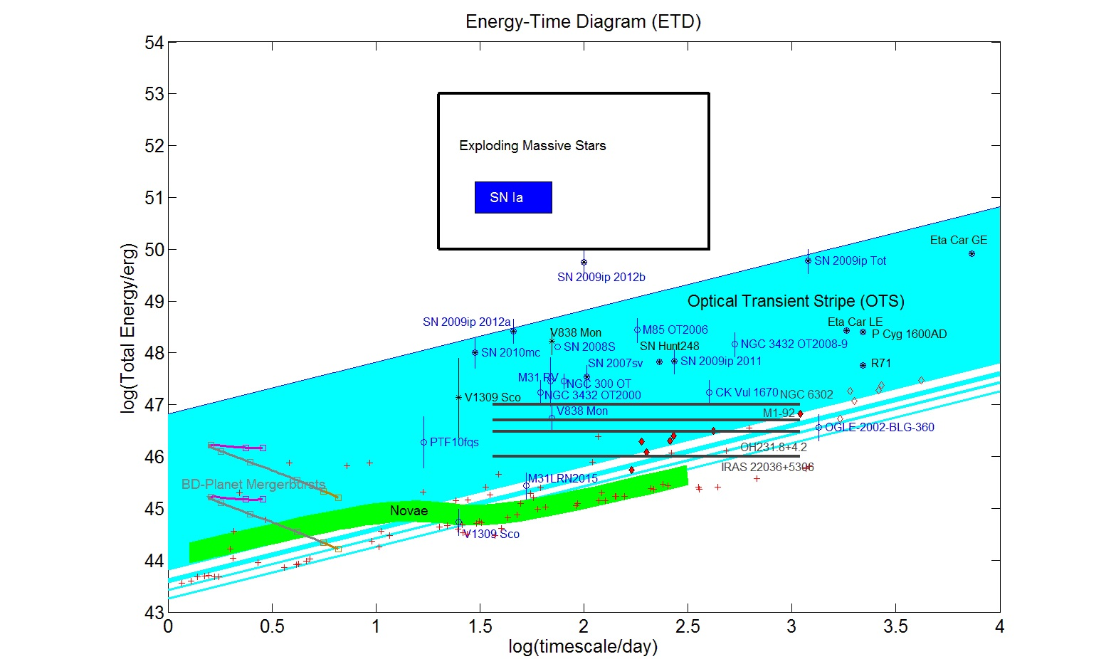The distribution of erupting objects called ILOTs in the Energy-Time Diagram
